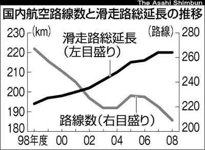 国内航空路線数と滑走路総延長の推移
