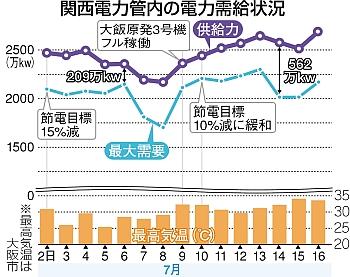 関西電力管内の電力需給状況