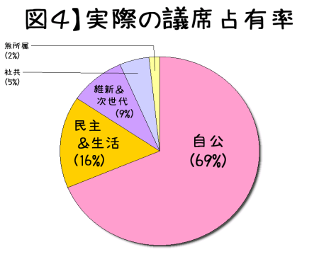 2014衆院選 実際の議席占有率