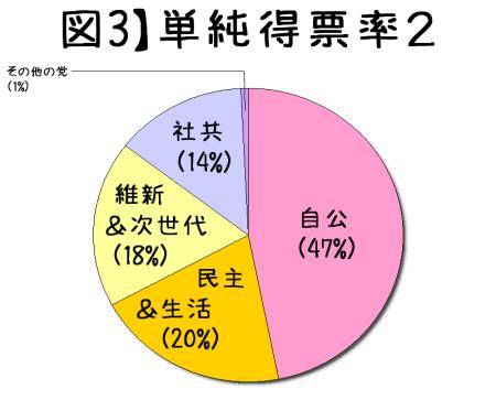 2014衆院選の単純得票率グループ別