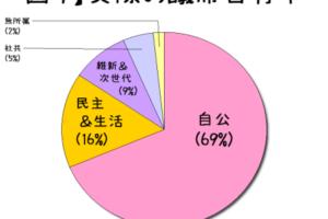 2014衆院選の結果分析(もどき)その3