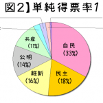 2014衆院選の結果分析(もどき)その2