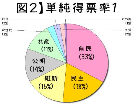 2014衆院選の単純得票率