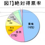2014衆院選の結果分析(もどき)その1