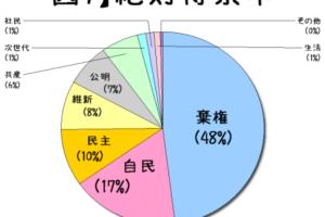 2014衆院選の絶対得票率