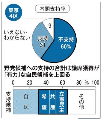 2017総選挙 東京4区予想 日経新聞