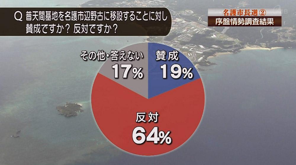 2014年名護市世論調査