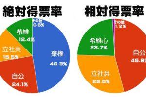 連載2】得票で見る現実の社会的力関係ーグラフに表れた民意の実態