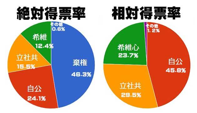 衆院選得票率