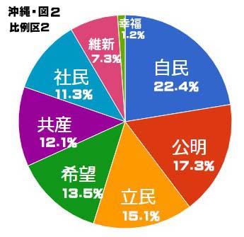 沖縄選挙区 比例グラフ