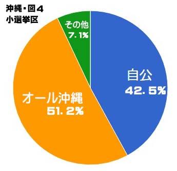 沖縄選挙区 小選挙区グラフ