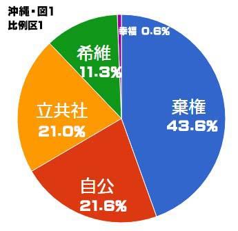 沖縄選挙区 比例グラフ2