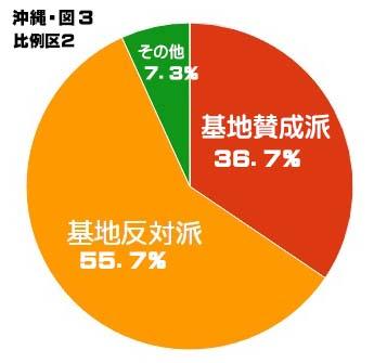 沖縄選挙区 比例グラフ3