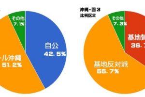 連載3】得票で見る現実の社会的力関係ー沖縄選挙区はどうだったか