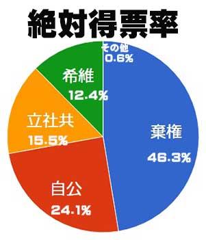 2017衆院選の絶対得票率