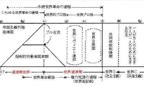 日向過渡期世界論概念図