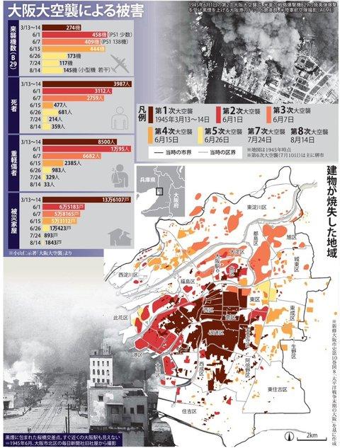 大阪大空襲による被害