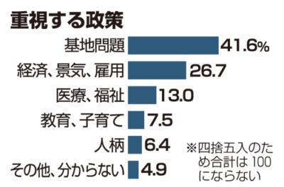 沖縄知事選挙争点