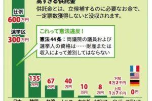 世界一高い日本の選挙供託金