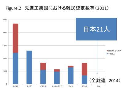 ニュース】第三国定住難民、日本への希望者ゼロの衝撃