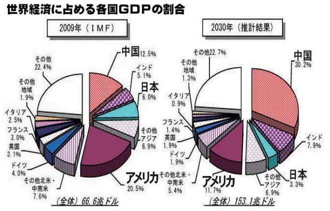 世界経済に占める各国GDP割合