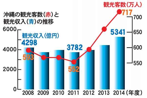 沖縄の観光客数と観光収入の推移