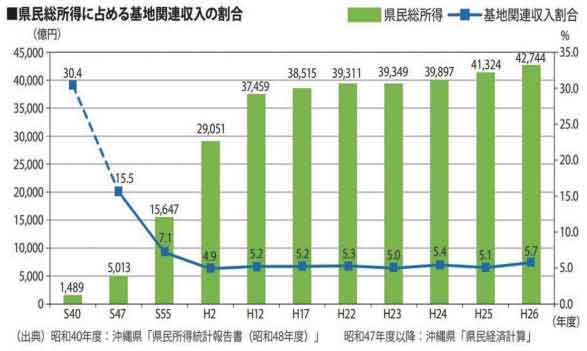沖縄県の県民所得に占める基地関連収入の割合