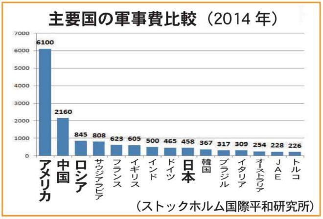 主要国の軍事費比較(2014)