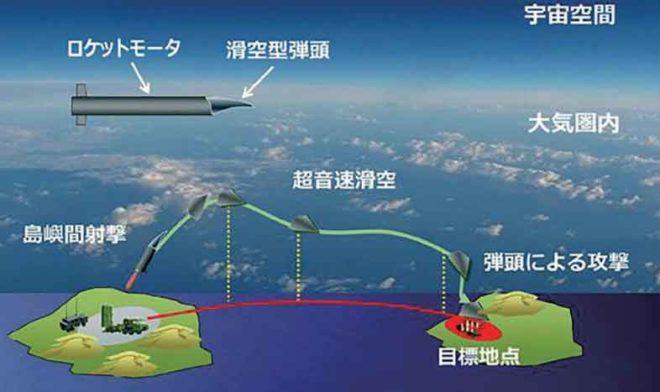 自衛隊の島嶼間ミサイル