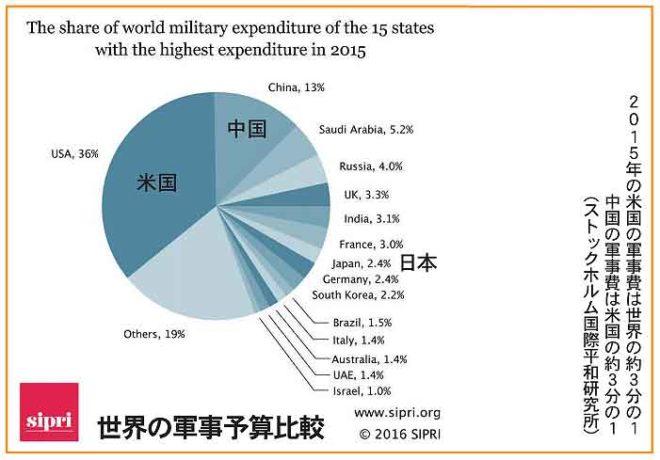 世界の軍事予算比較