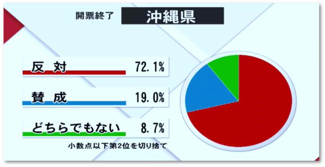 沖縄県民投票結果