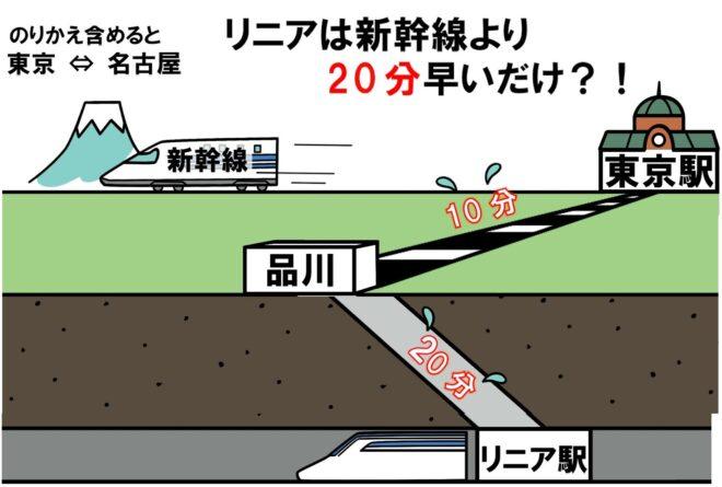 利用客の多い東京駅~名古屋駅間で計算すると、のぞみとリニア(途中駅なしの場合) の時間差は20分位の微妙なものになる。料金差を含めて利用者はこれをどう判断するか